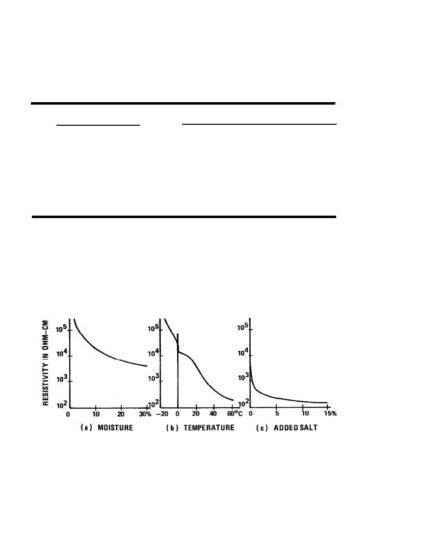 Table 2 2 approximate soil resistivity 2 3 for Soil resistivity