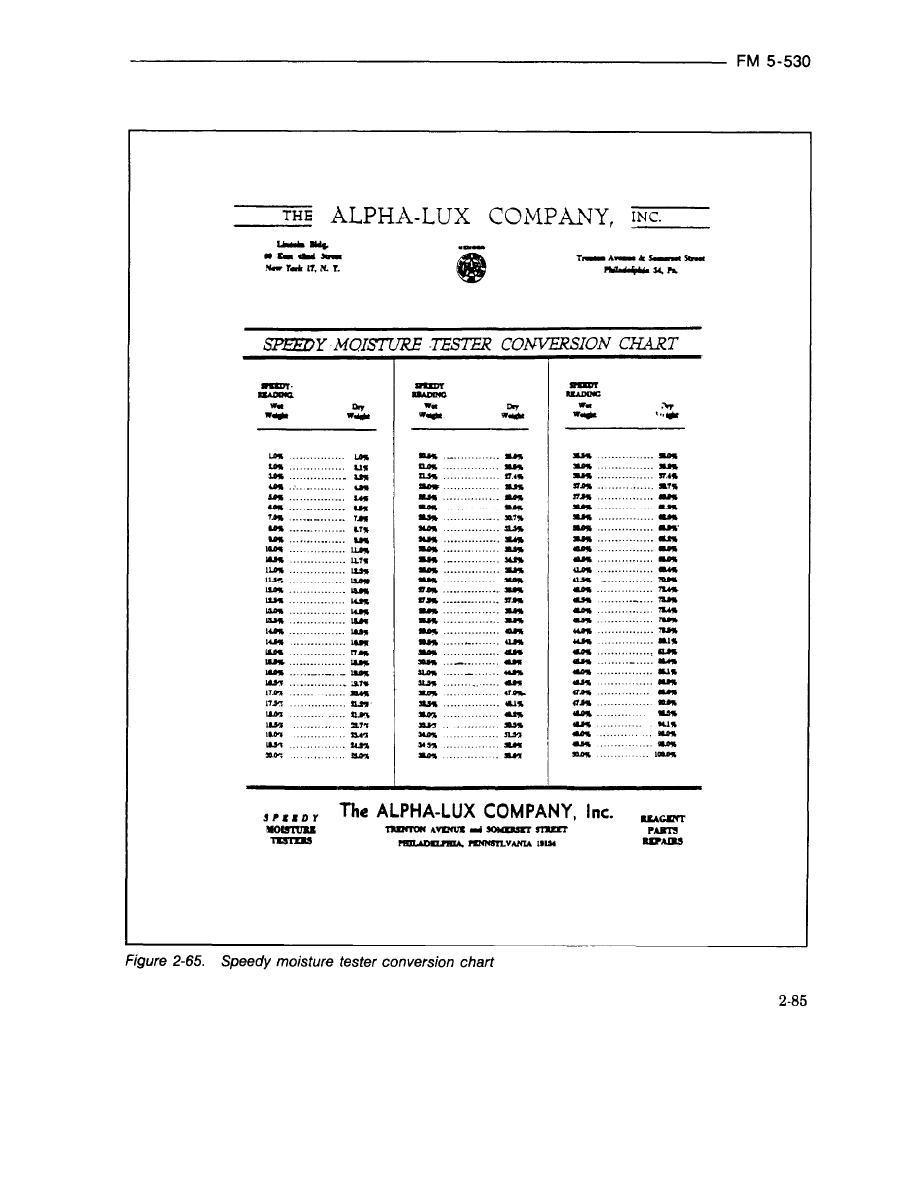 Figure 2 65 speedy moisture tester conversion chart speedy moisture tester conversion chart nvjuhfo Image collections